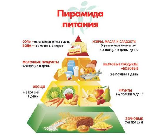 диетические блюда рецепты с калориями с фото