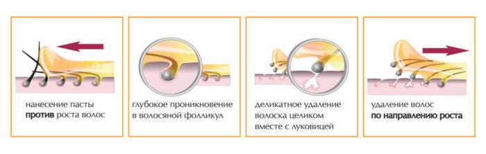 инструкция по проведению шугаринга, фото