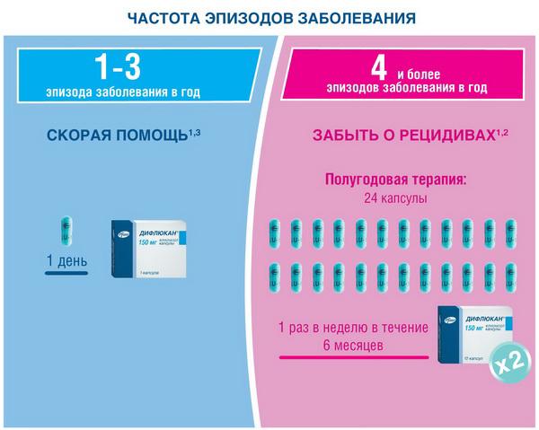 ТОП Лучших Средств от Молочницы Рейтинг Года