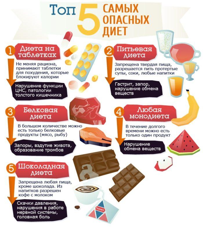 Cамые опасные диеты: белковая, Дюкана, бессолевая, гречневая, кефирная, кремлевская, безуглеводная и др